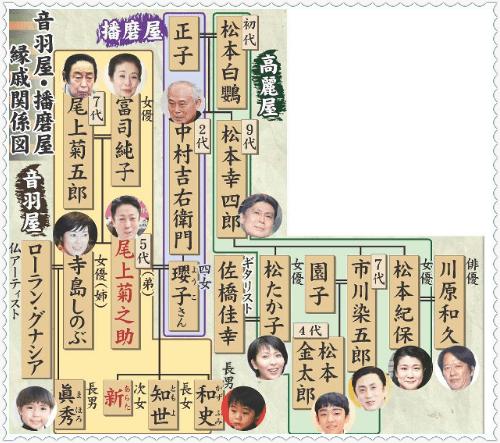 尾上菊之助 嫁 画像 ブサイク 子供 襲名 学校 家系図